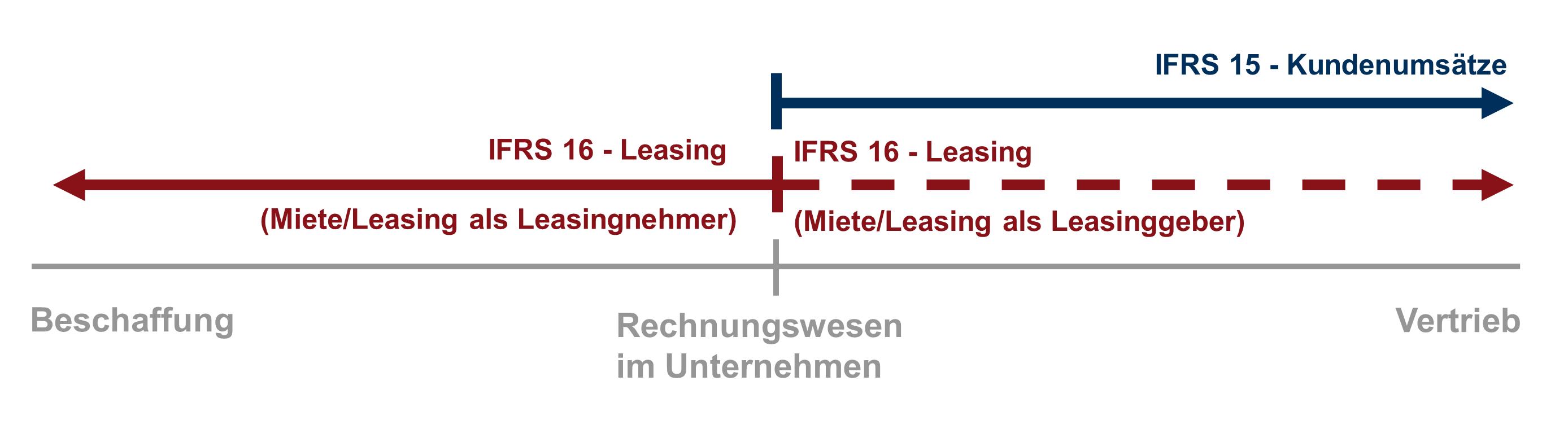 IFRS 15 und IFRS 16 mit einem Vertragsmanagement erfüllen